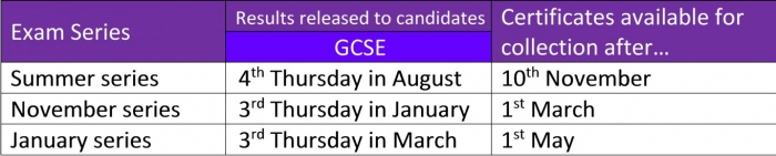 exams 2019 certificate collection dates